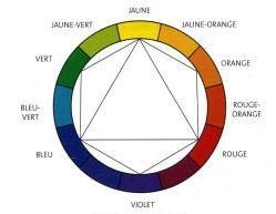 Dossier la couleur - Couleurs opposees cercle chromatique ...